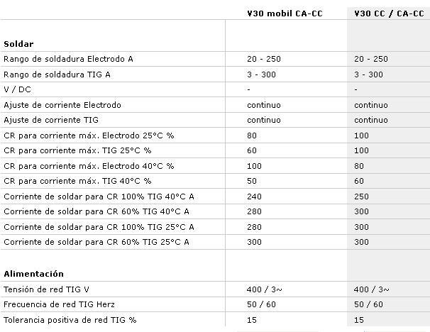 V30_caract_tecnicas